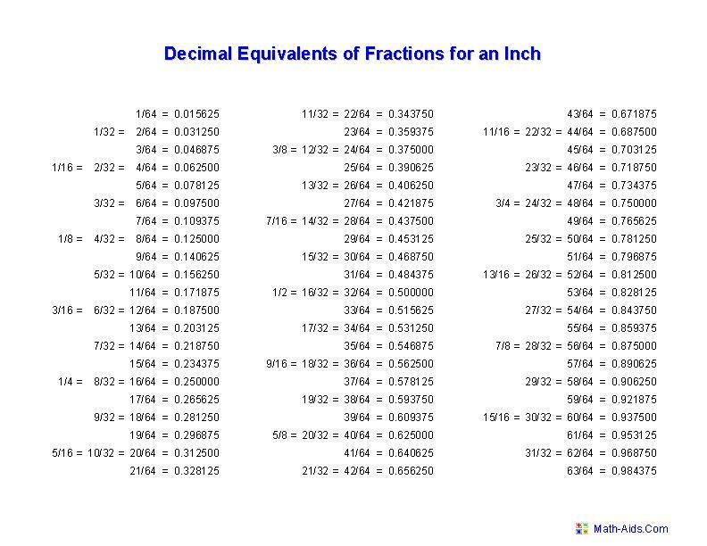 16 Grade 6 Math Metric Conversion Worksheets Bruche Lernen Worter