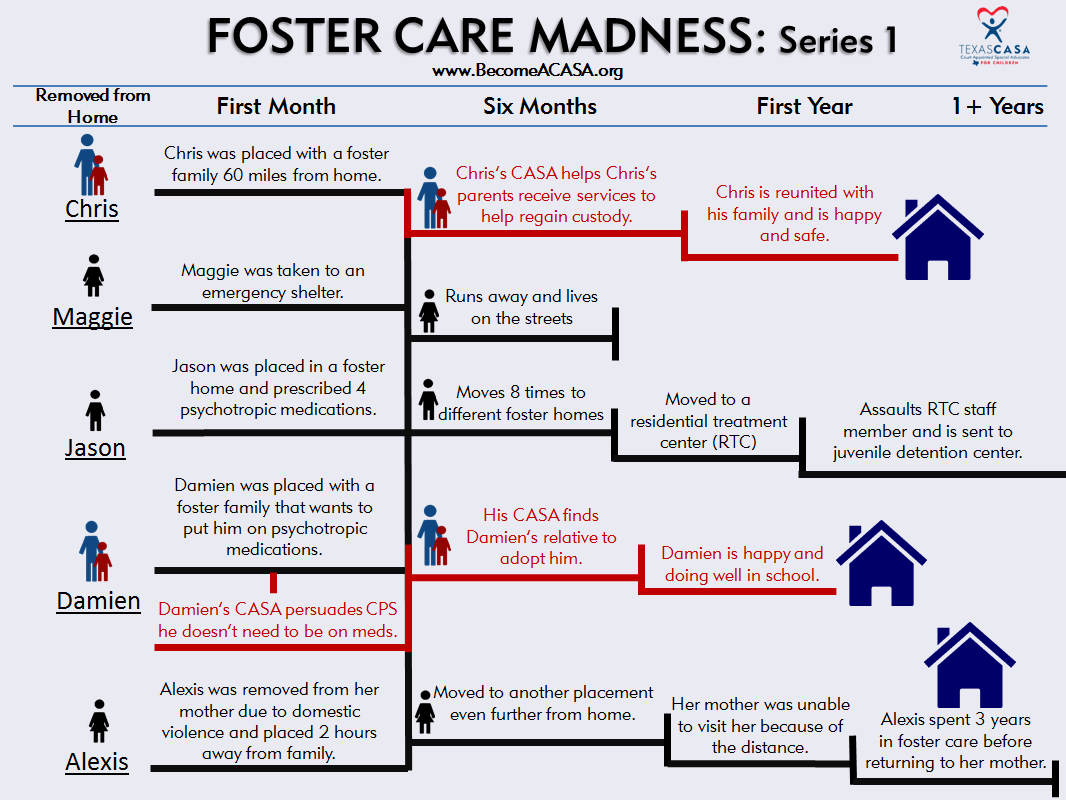 Foster Care Madness Series 1. CASA volunteers work the