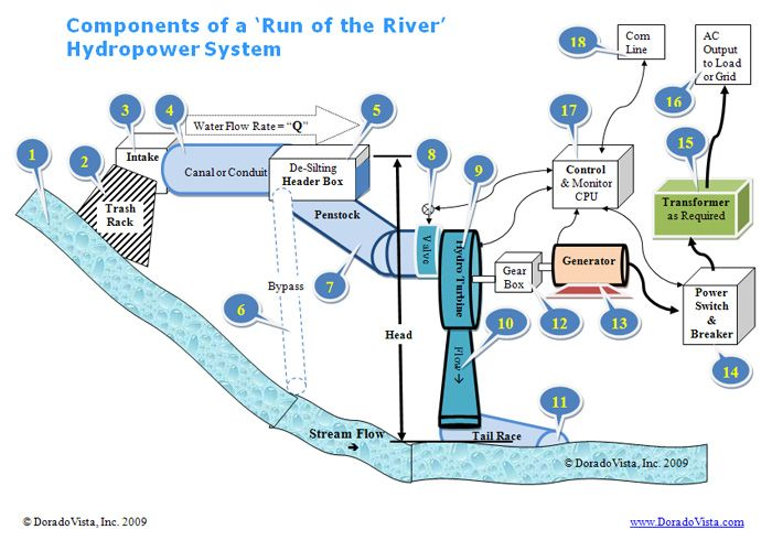 Microhydro Alternative Energy Energy Usage Water Powers