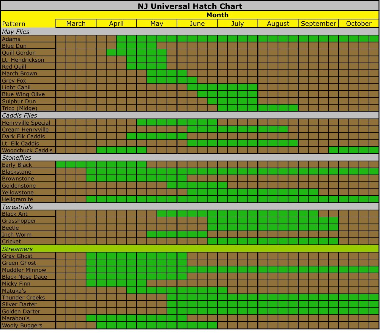 Nj Hatch Chart Moose Knuckle Fly Fishing Caddis Flies Blue Winged Olive Chart