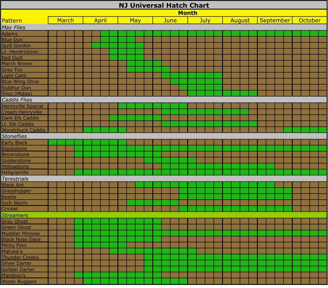 Nj hatch chart fly fishing pinterest fly fishing for Fly fishing flies chart