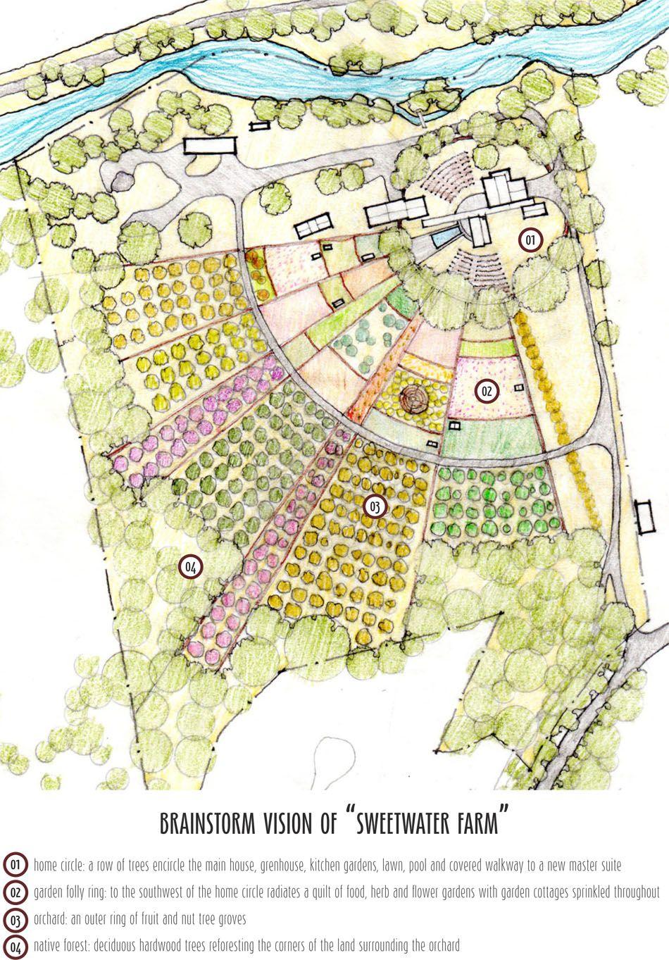 Sweetwater Farm Site Sketch Farm Design Permaculture Design