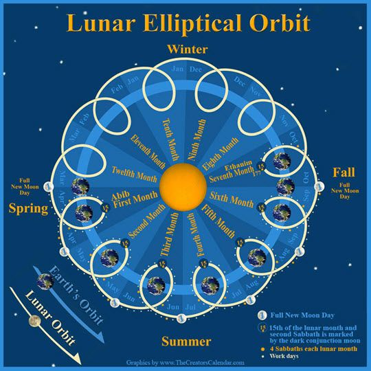 Restoring The Creator S Calendar Exodus 12 1 3 Lunar Solar Lunar