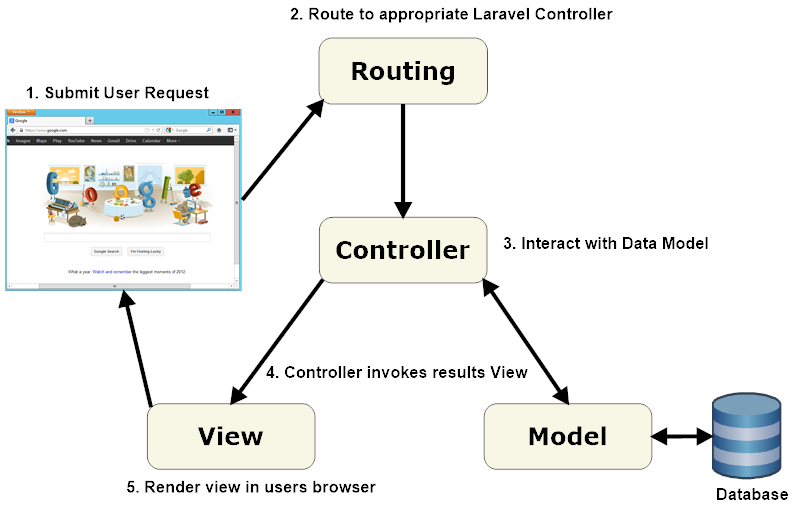 Diagram Of Laravel Applications Web Development Programming