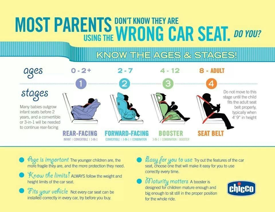 Car seat guide Carseat safety, Kids seating, Child