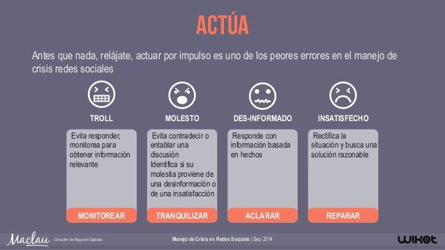Manejo De Crisis En Redes Sociales Social Media Social Media Marketing Media Marketing