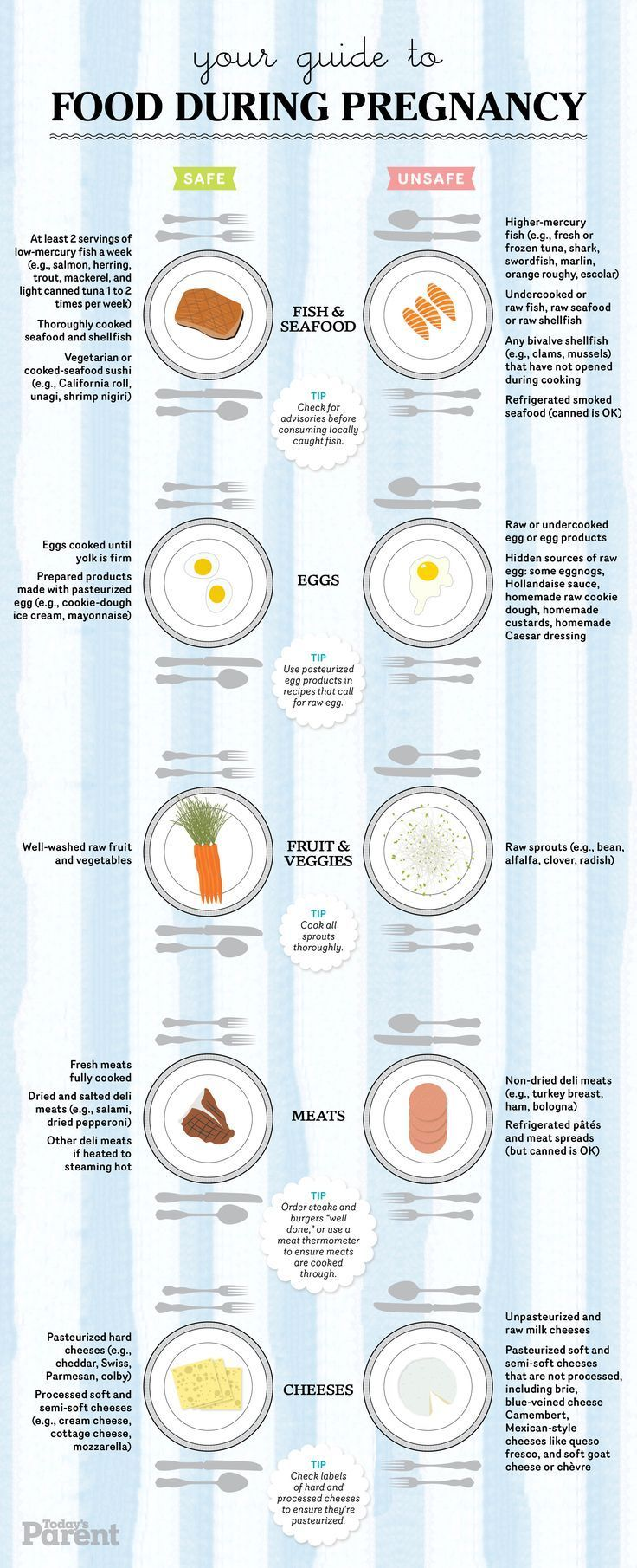#Print out this chart and post it to your fridge! #Pregnancy #food #guide:  Preg… – Kids and moms