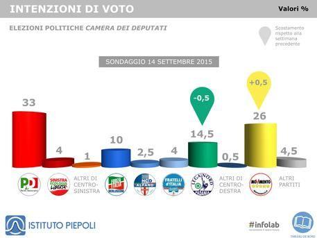 Informazione Contro!: Sondaggi: Piepoli, intenzioni di voto, perde Lega,...