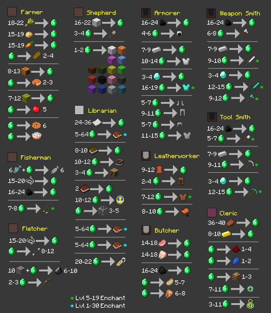 Post 11.11 Trading Chart  Minecraft, Minecraft blueprints
