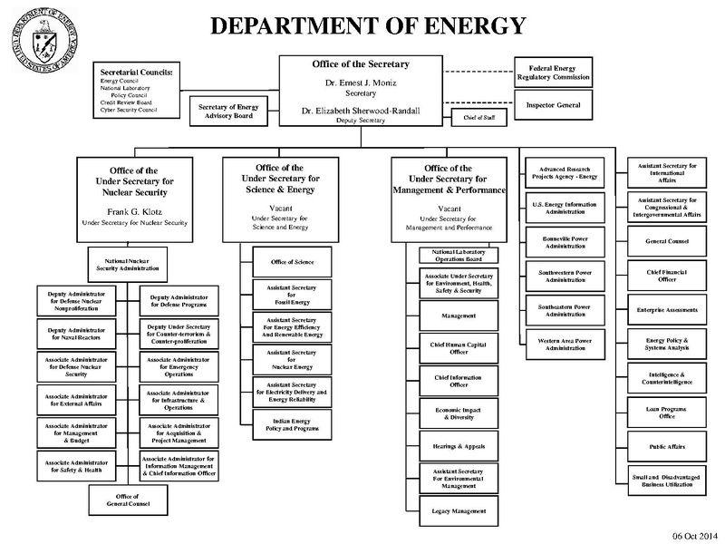DOE organization chart DOE School of engineering