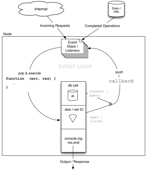 Nodejs Event Loop Flowchart Cheat Sheets Pinterest Coding