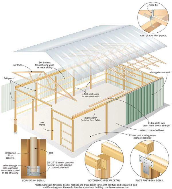 Do it yourself pole barn building garage pinterest planos de do it yourself pole barn building solutioingenieria Gallery