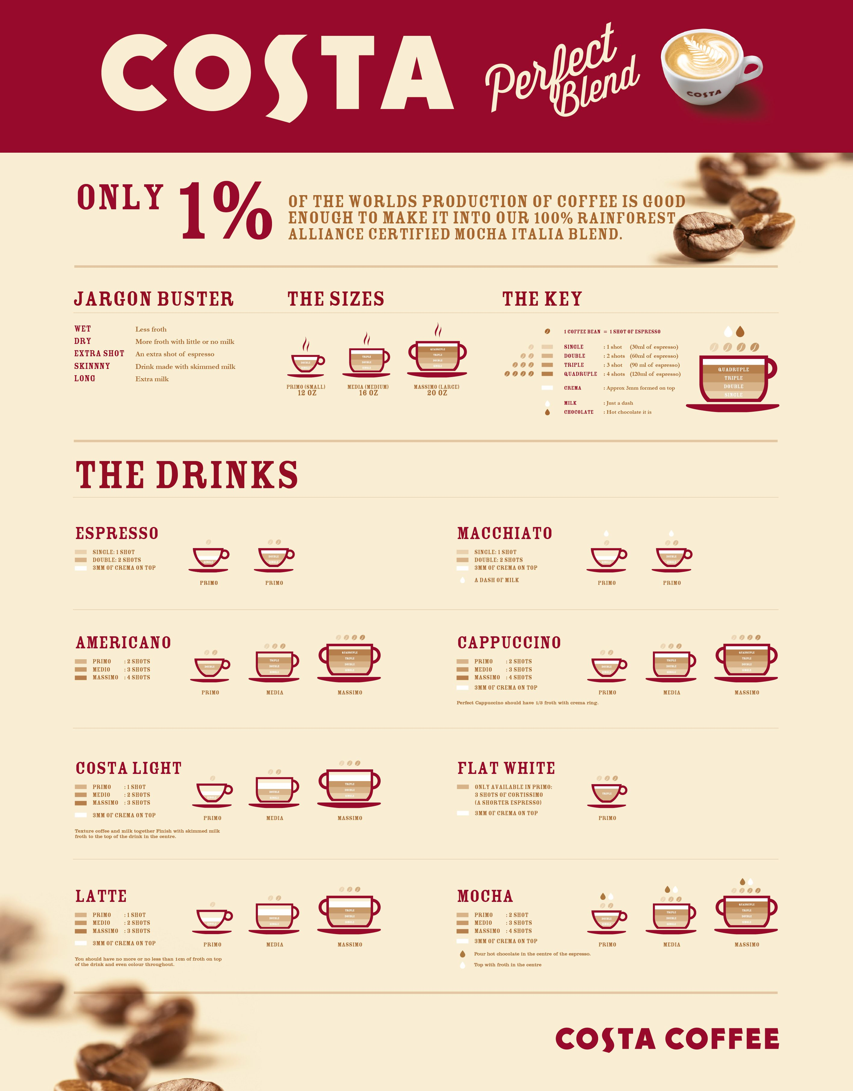 Costacoffee Coffee Infographic Lonocreative Costa Coffee Coffee Roasters Coffee Menu
