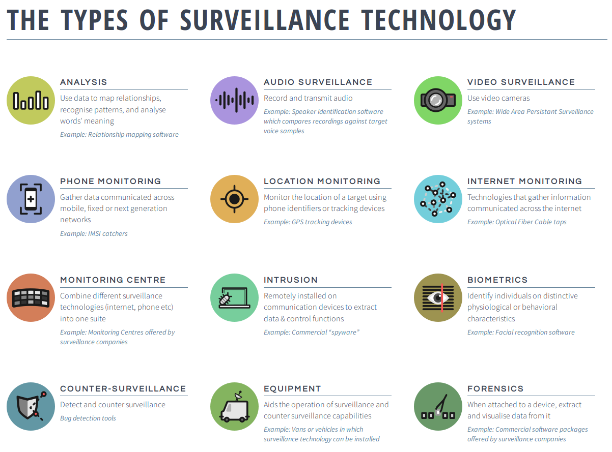 types of surveillance technology