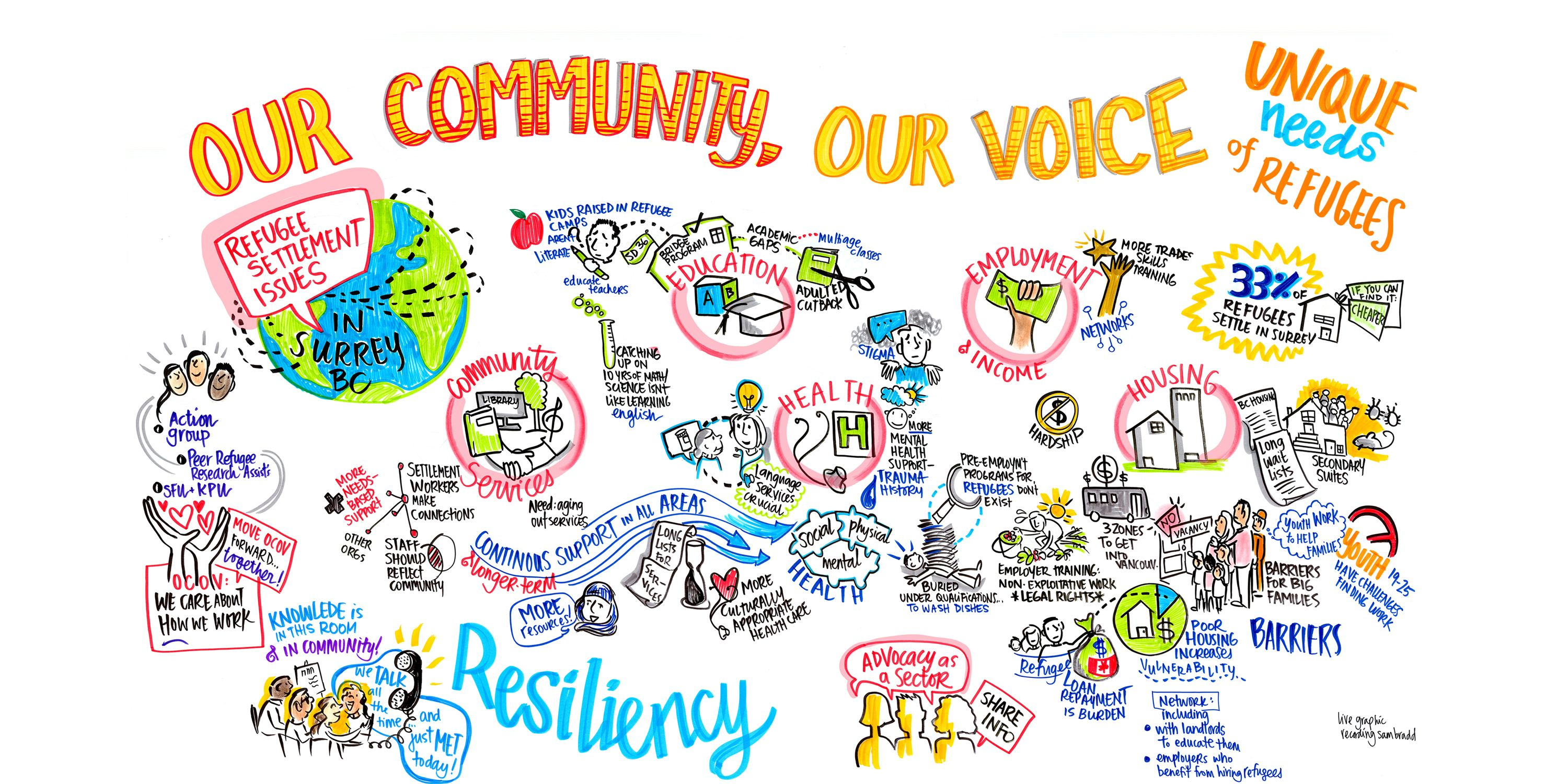 Our community our voice refugee settlement graphic recording in our community our voice refugee settlement graphic recording in surrey pronofoot35fo Images