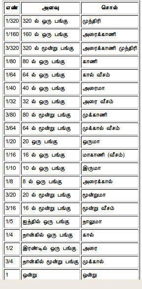 tamil metrics | 01 tamizh karka | Teachers day speech, Tamil