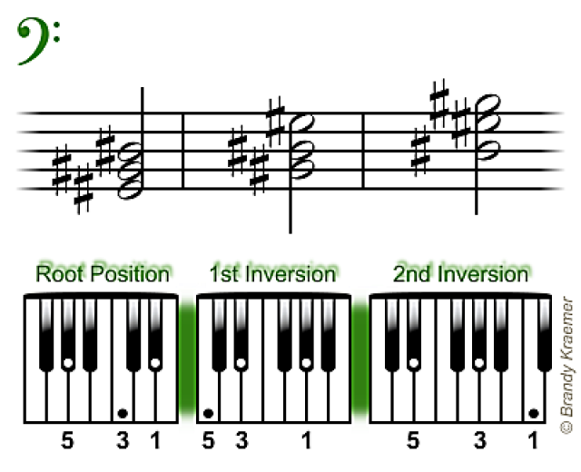Easy Minor Chords For Piano Muzyka Pinterest Pianos Bass And