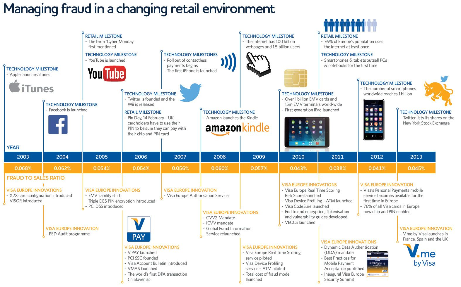 Managing fraud in a changing retail environment: this infographic references the major technological and retail milestones of the past decade, and outlines some of the major initiatives Visa Europe has introduced and/or led during this period, which has contributed to our low annual fraud to sales ratio.