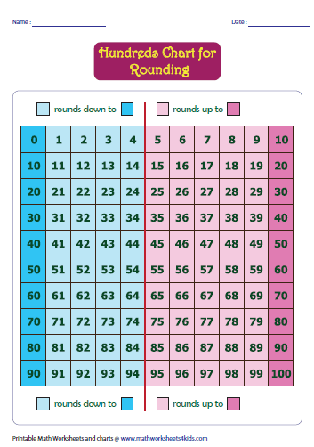 rounding hundreds chart math rounding worksheets hundreds chart rounding whole numbers. Black Bedroom Furniture Sets. Home Design Ideas