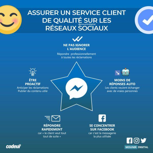 Infographies Social Media / Réseaux sociaux - Mounir Digital | Réseaux  sociaux, Marketing digital, Mounir