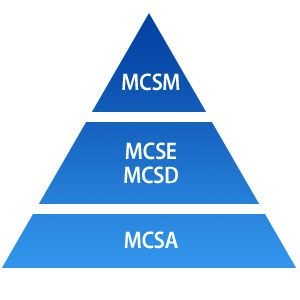 microsoft pyramid