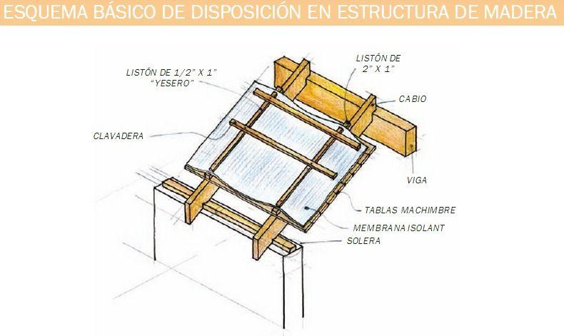 Pin On Techo De Chapa Con Aislación