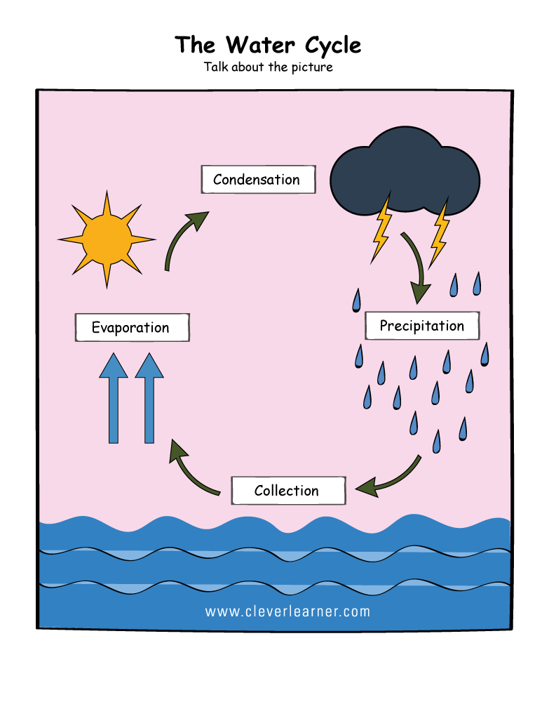 Drawing Water Cycle Simple Diagram Novocom Top