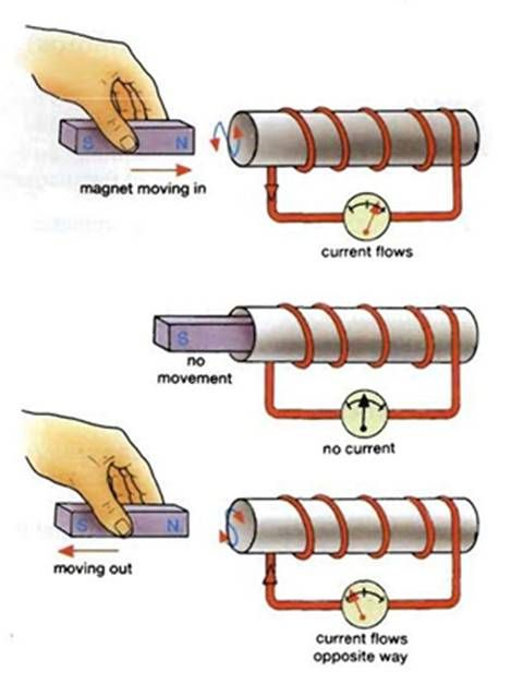 Electromagnetic Induction And Faraday U0026 39 S Laws
