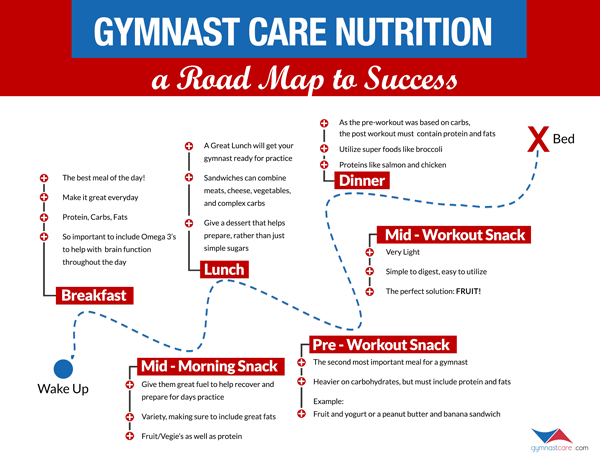 gymnast diet and workout plan