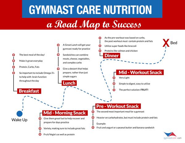 Optimizing Your Gymnasts Performance | Swing Big! #athletenutrition