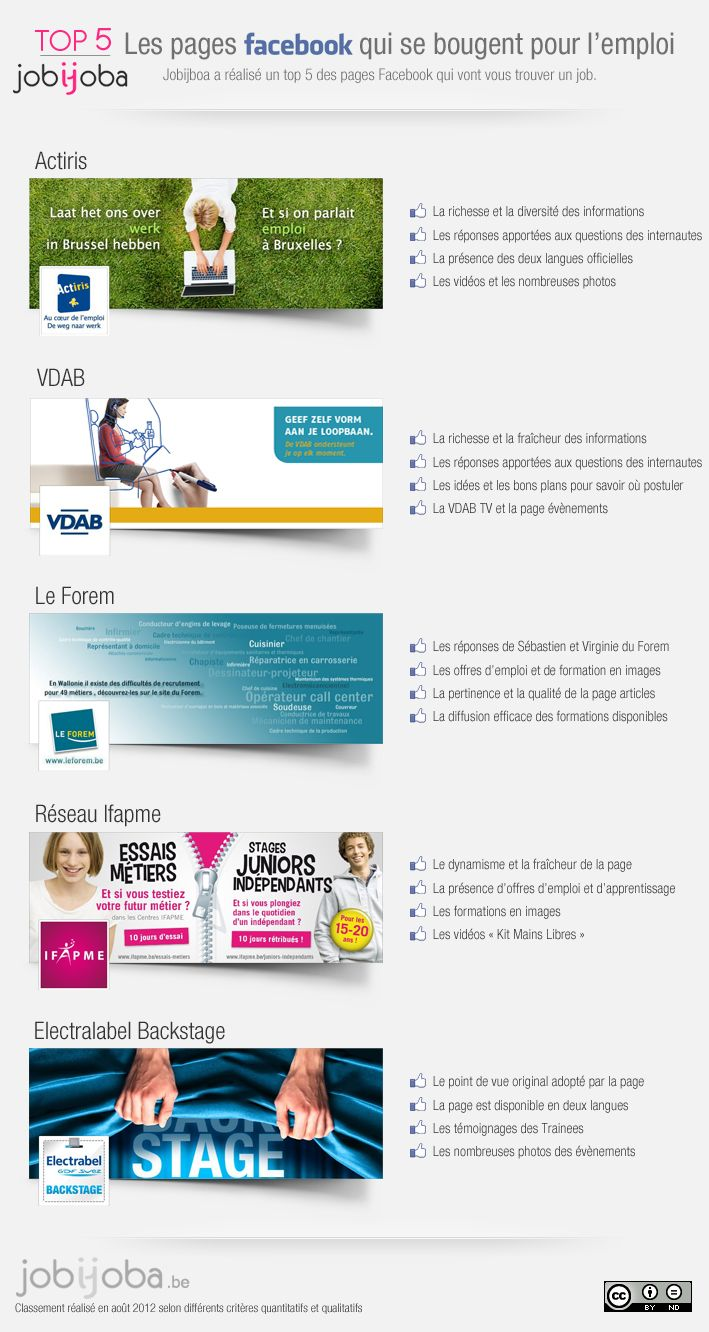 Pin Op Infographies