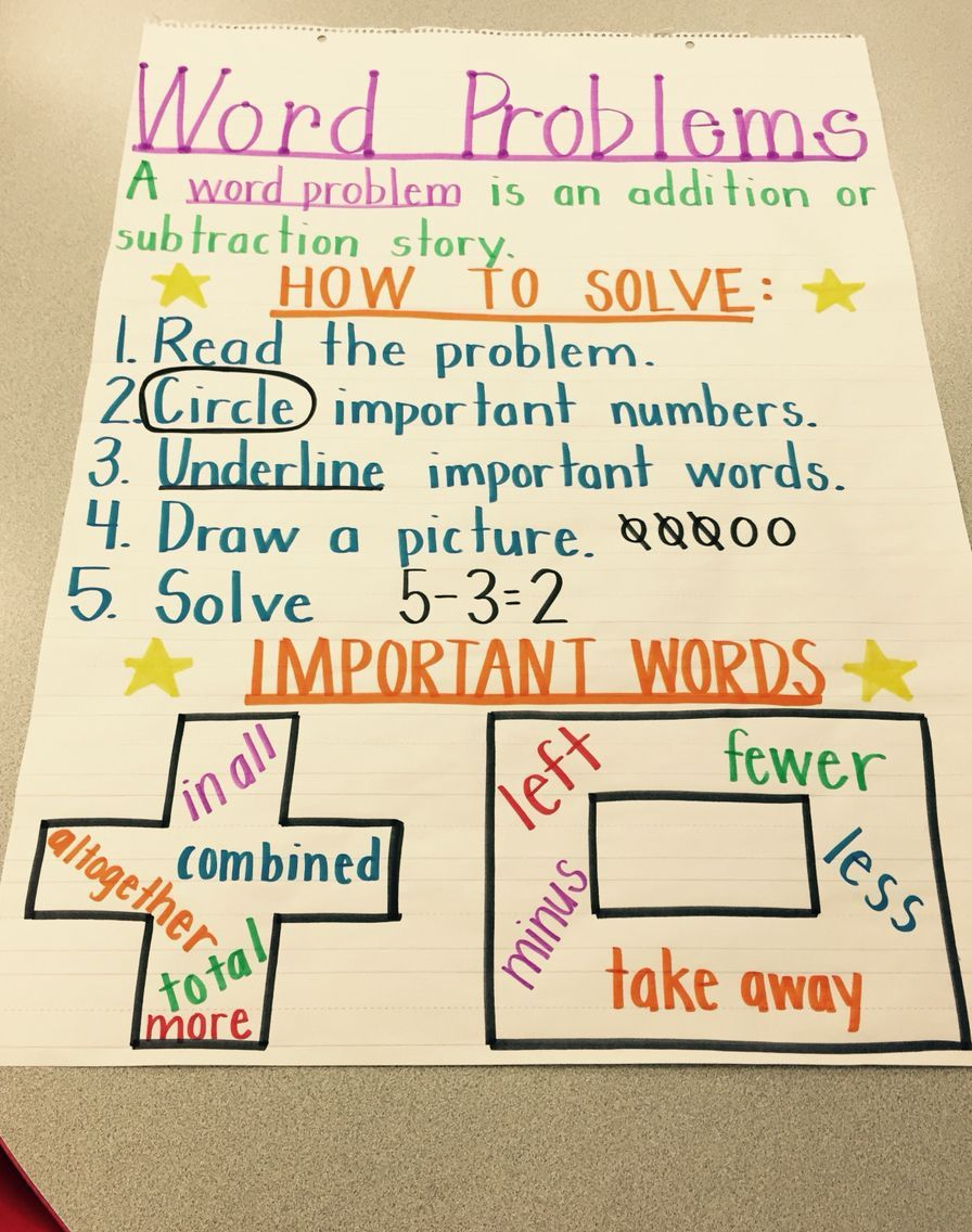 Word Problems Anchor Chart Kindergarten Great Elementary Word Problem Anchor Chart Kindergarten Anchor Charts Math Word Problems Anchor Chart Story problems addition and subtraction