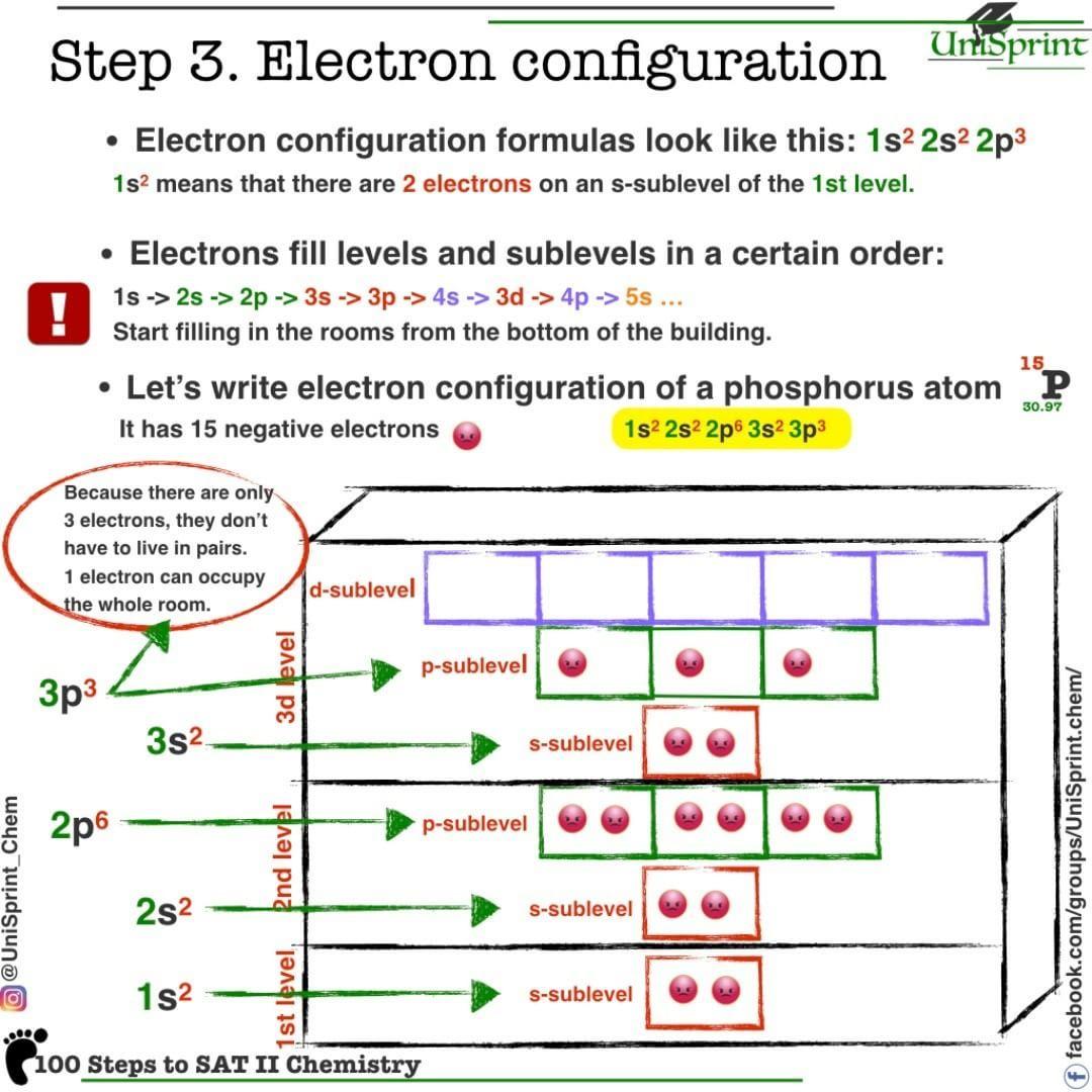Electron Configuration Worksheet Gcse