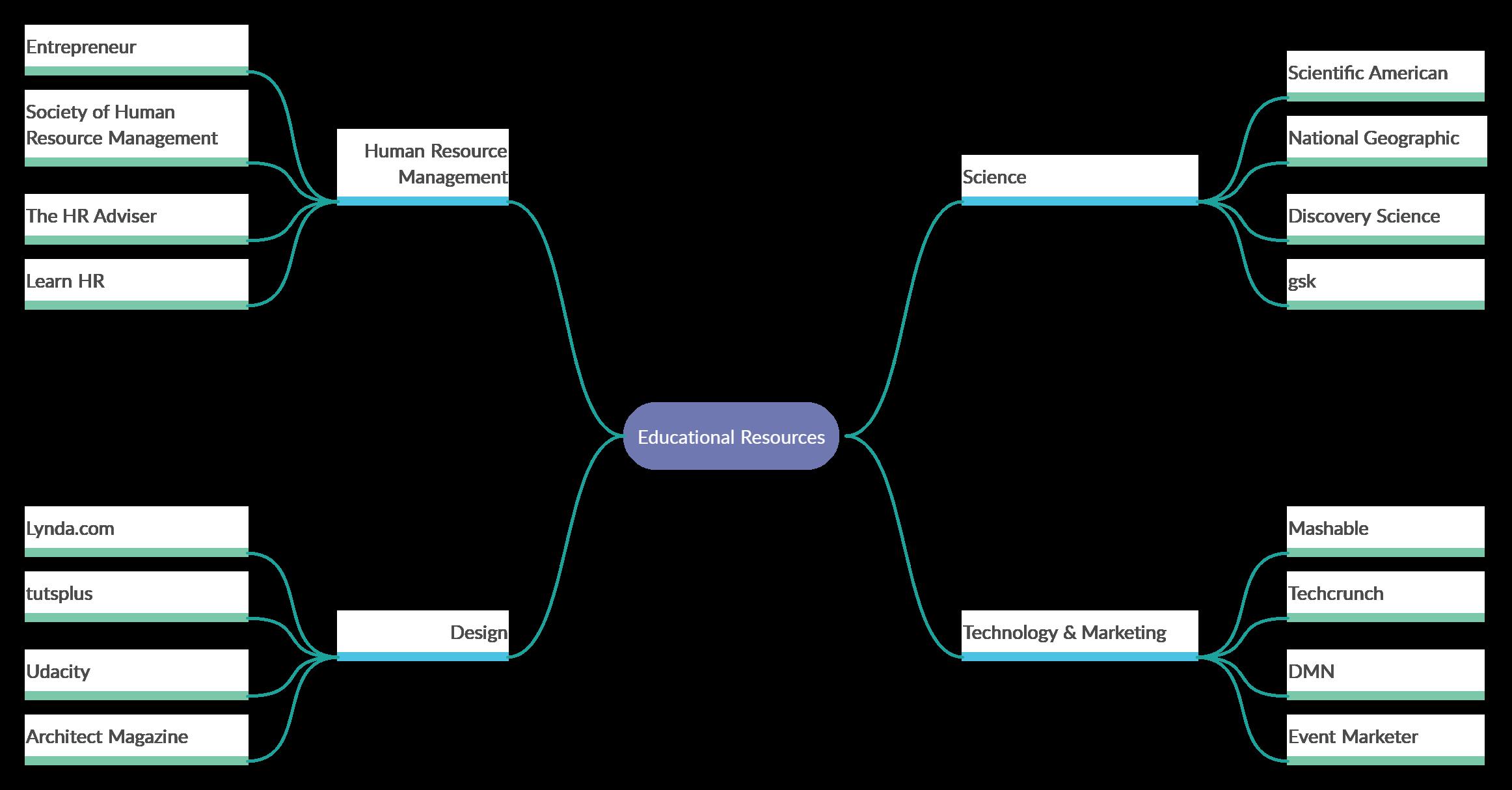 Kostenlose Mindmap Brainstorming Vorlage 11