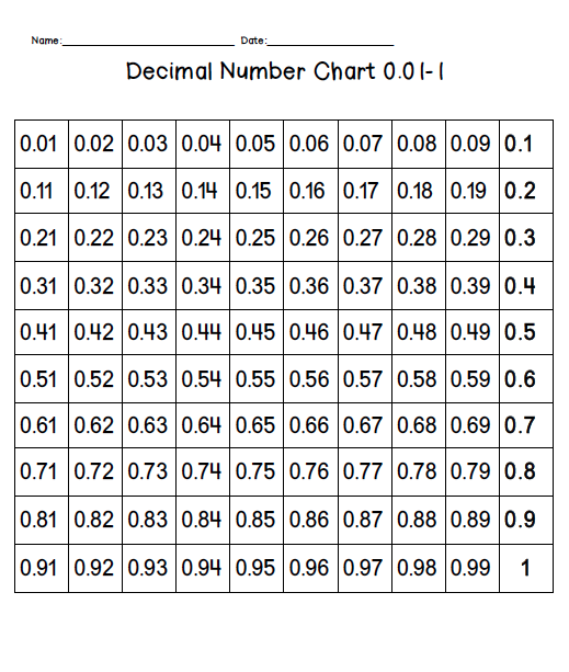 Fill In Decimal Number Charts Could This Be The Answer Decimal