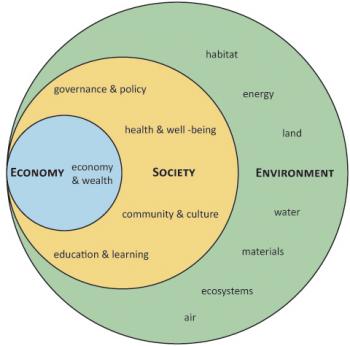 No shame no venn ber qualitative research data viz empathy maps nested sustainability diagram ccuart Images