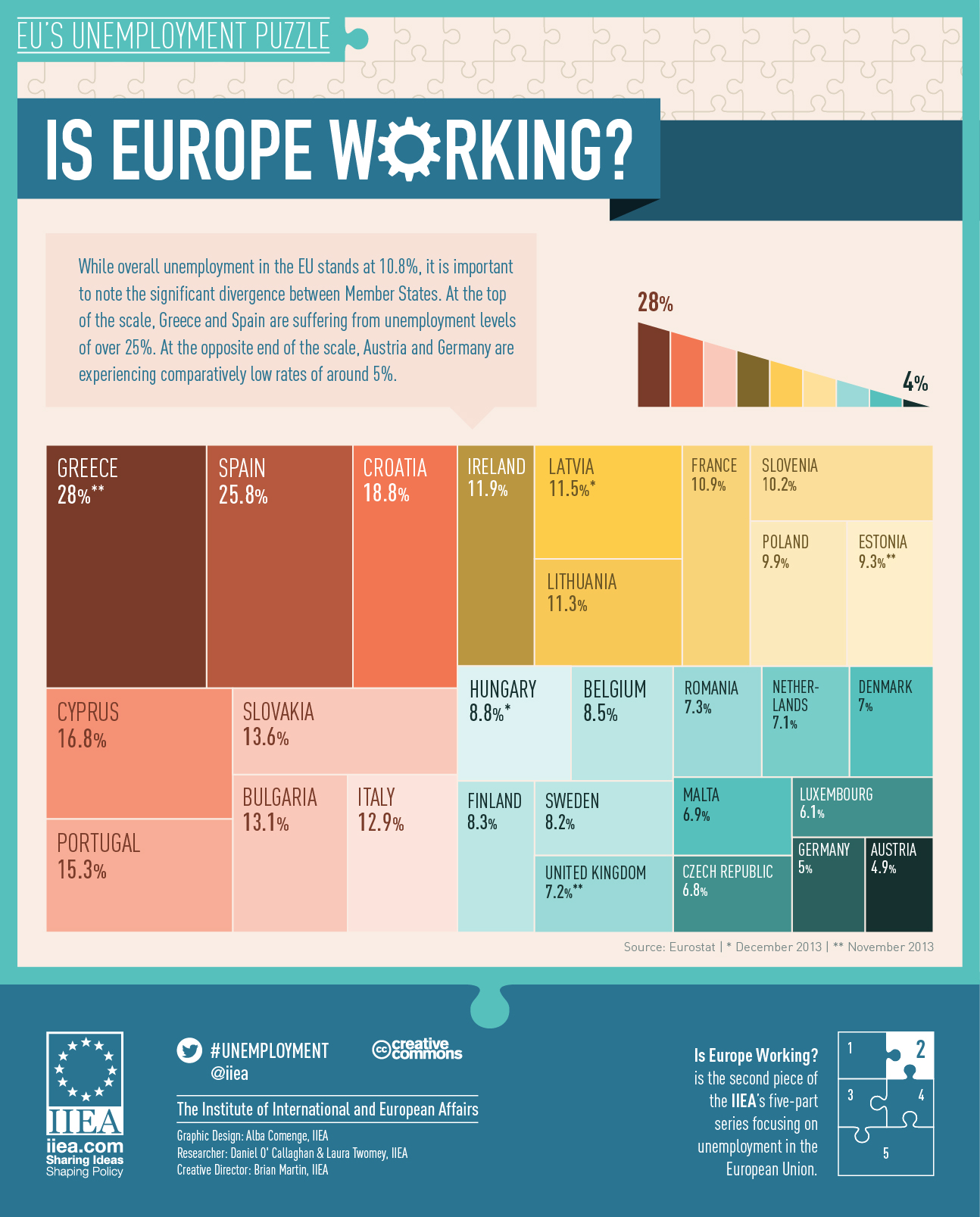 Infographic: Europe, are you working?