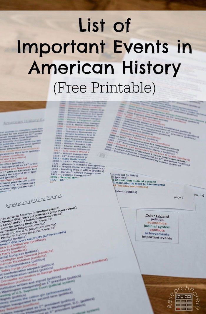 Photo of List of Important Events in American History