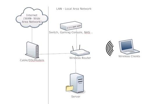 how to design a small home network  u2013 sim home
