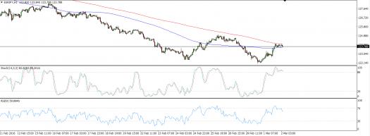 #EURJPY #Forex Forecast – Reversal Pattern Seen! #NASDAQ http://www.forexminute.com/eurjpy-forex-forecast-reversal-pattern-seen/