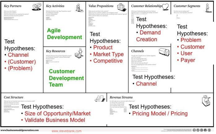 Key points: this is where the business model concept has started to