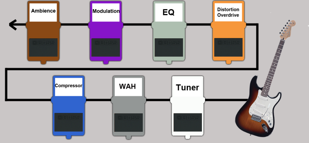 Boss Pedal Board Signal Flow Guitar Pedals Guitar Effects Pedals Guitar Pedal Boards
