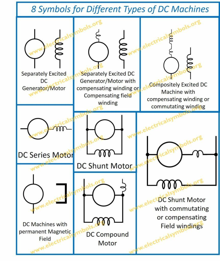 8 types of dc machines and their symbols electrical engineering electrical wiring circuits [ 862 x 1024 Pixel ]