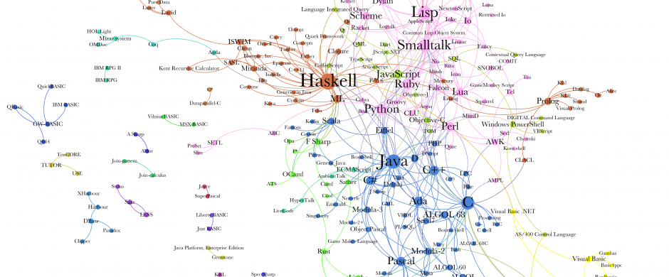 Graphs Of Wikipedia: Programming Languages and Their Designers