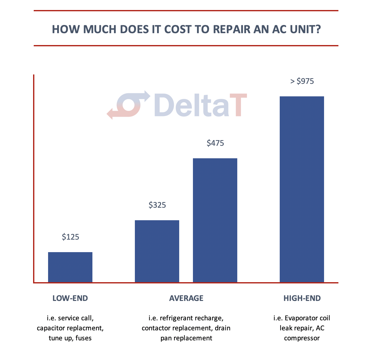 A lot of people ask AC repair for cost estimates every