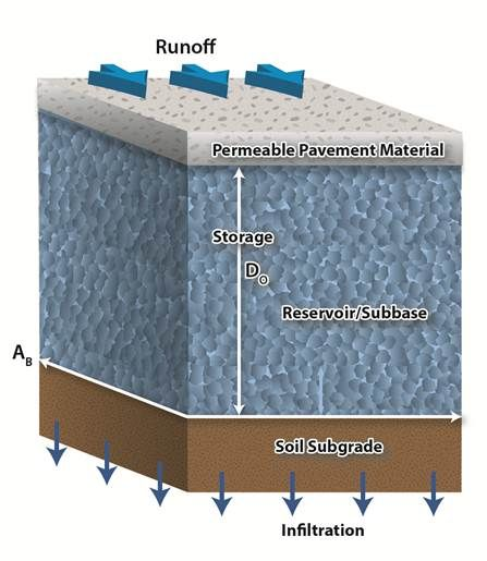 Schematic Of Permeable Pavement No Underdrain Permeable Pavement Stormwater