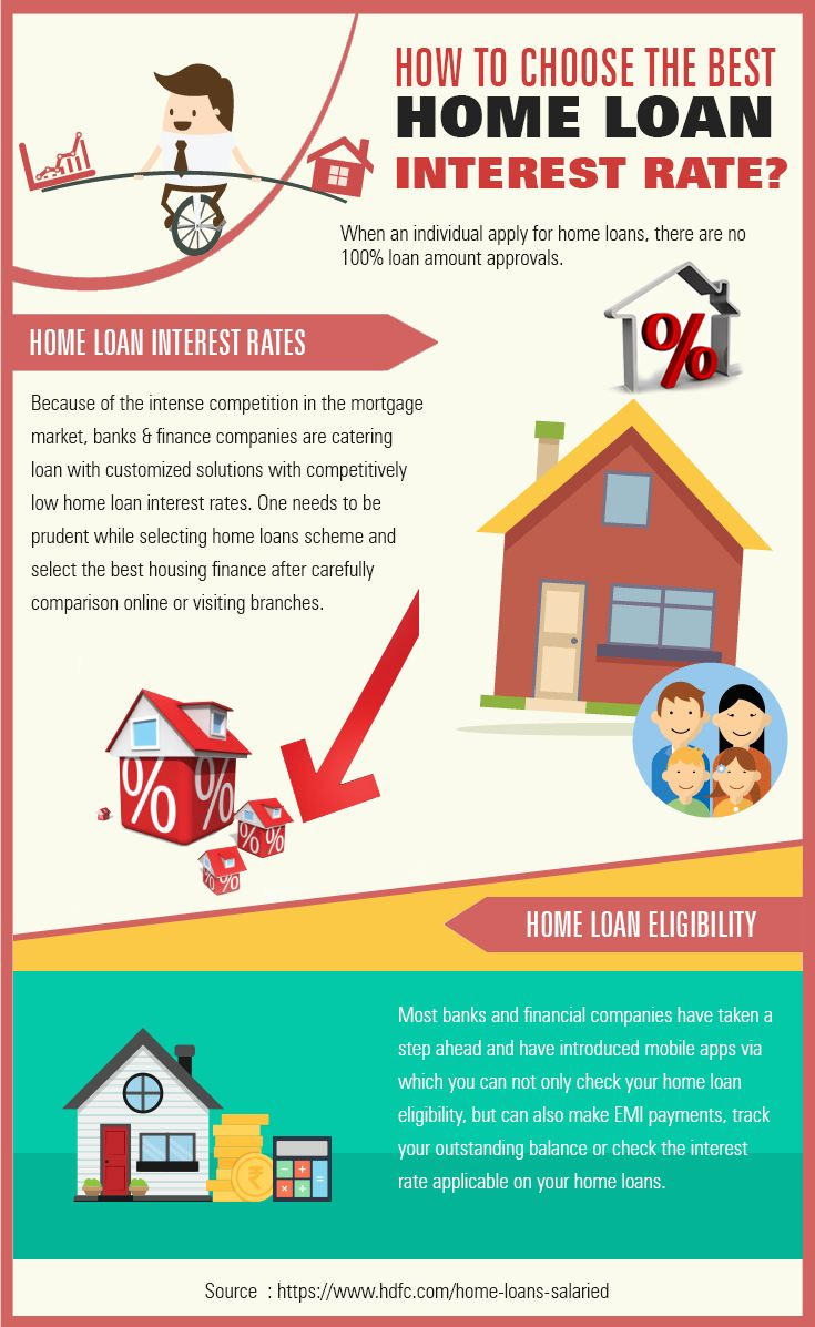Home Loans At Attractive Interest Rates From Hdfc Home Loans Best