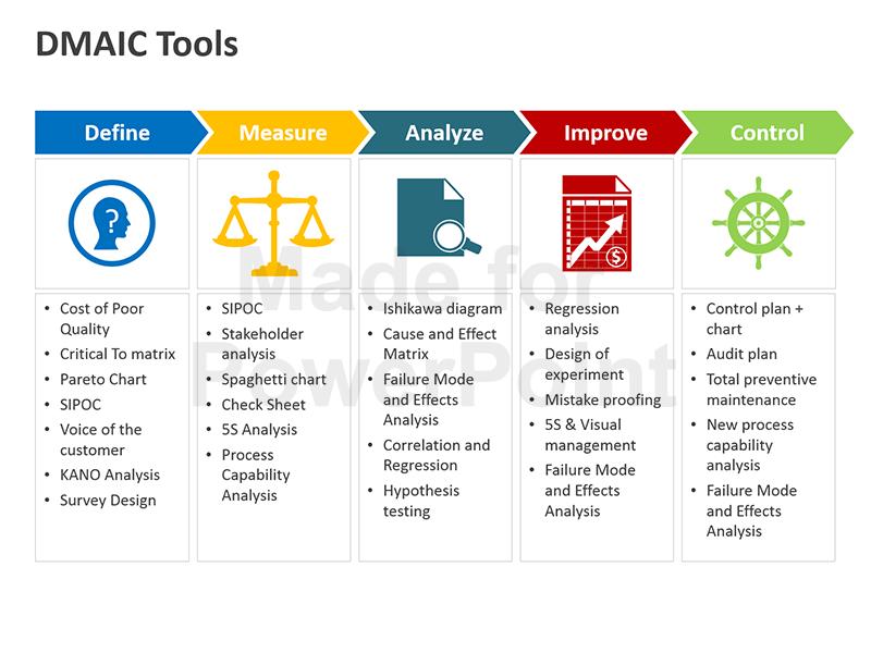 Dmaic Tools Editable Powerpoint Presentation Lean Six Sigma Six Sigma Tools Visual Management