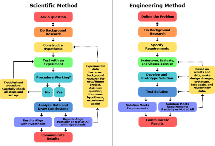 dbd6a9a4d68aad7524ca1cfbed73ace8 scientific and engineering method chart steps stem pinterest