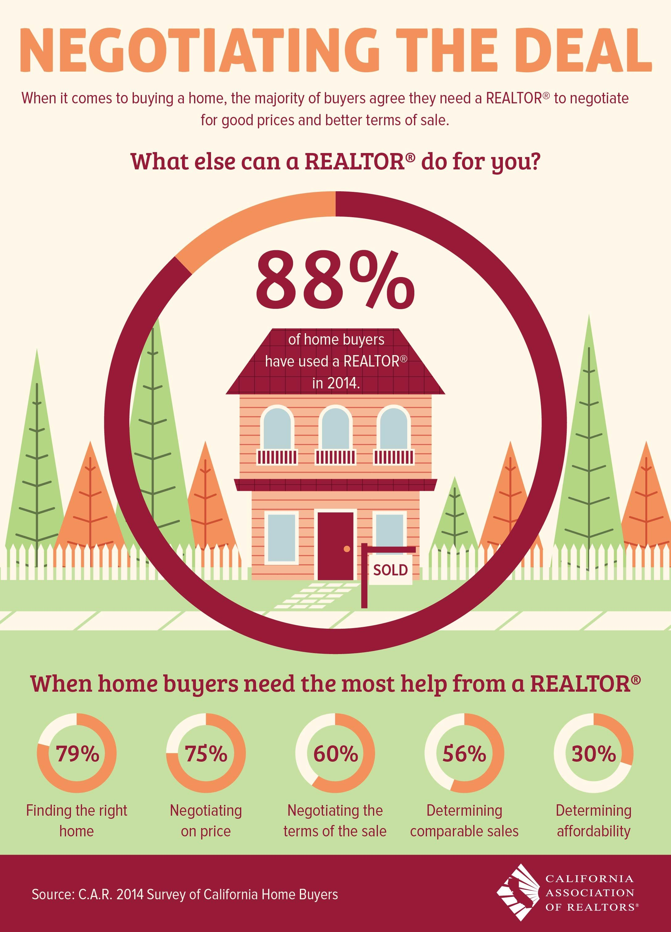 Negotiating The Deal Google Search Real Estate Infographic Real Estate Advice Real Estate Tips